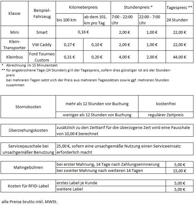 Angebote Für Touristen Vorfahrt Für Jesberg Ev